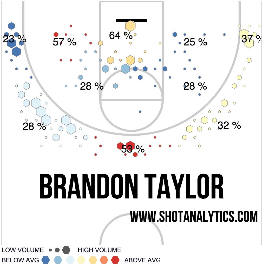 Brandon Taylor 2013-14 Shot Chart