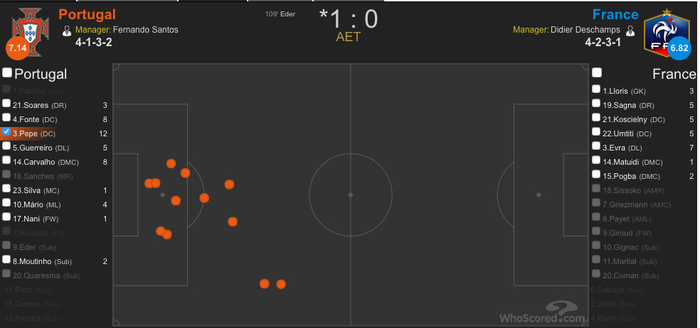 Pepe made an insane 12 clearances, in addition to his 3 tackles, 4 blocks, and 2 interceptions