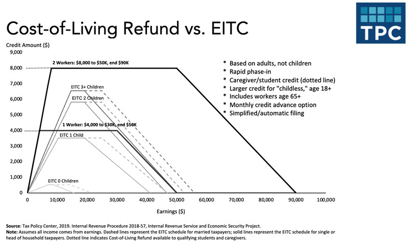 Cost of Living Refund proposal design compared to existing EITC