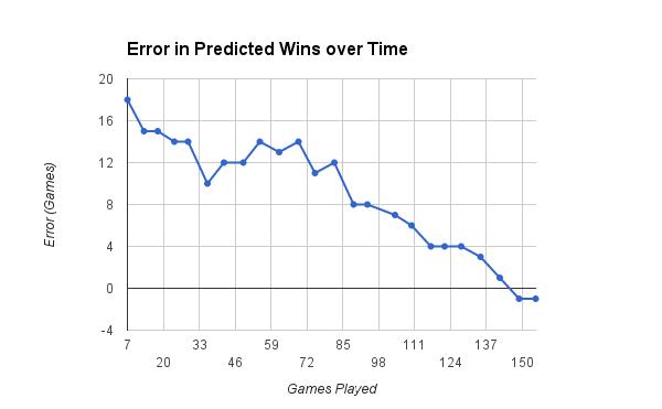 2014 Error in Predicted Wins