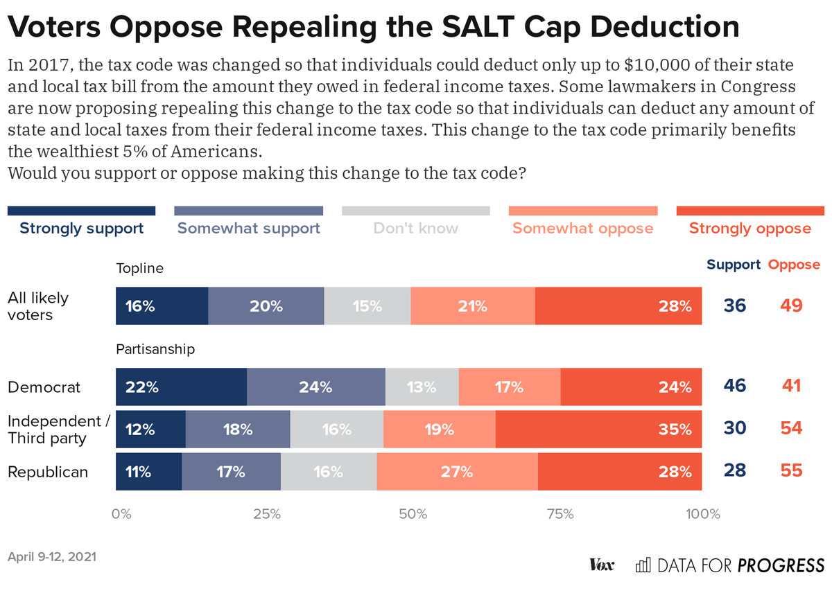 A chart showing the results of a poll on repealing the SALT deduction cap.