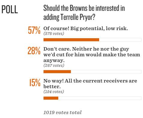 Browns-Pryor-poll