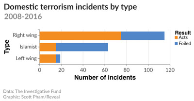 A chart of domestic terrorism incidents by type.