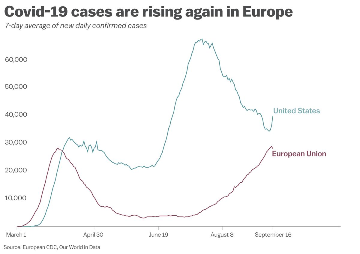 "Chart: ""Covid-19 cases are rising again in Europe"""