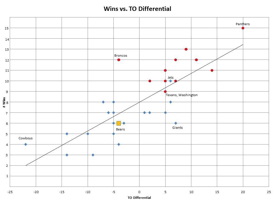 Wins & TO Differential 2015