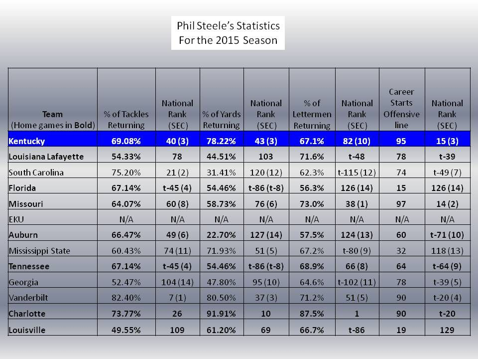 Steele Stats
