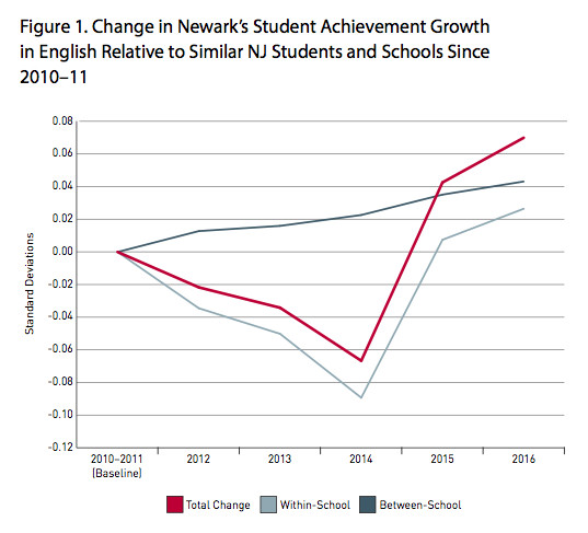 """Source: """"Assessing the Impact of the Newark Education Reforms"""""""