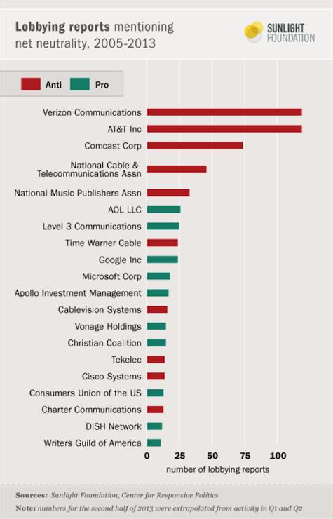 Net neutrality lobbying chart