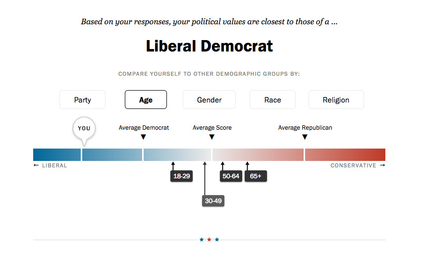 This quick quiz tells you how liberal you are - Vox