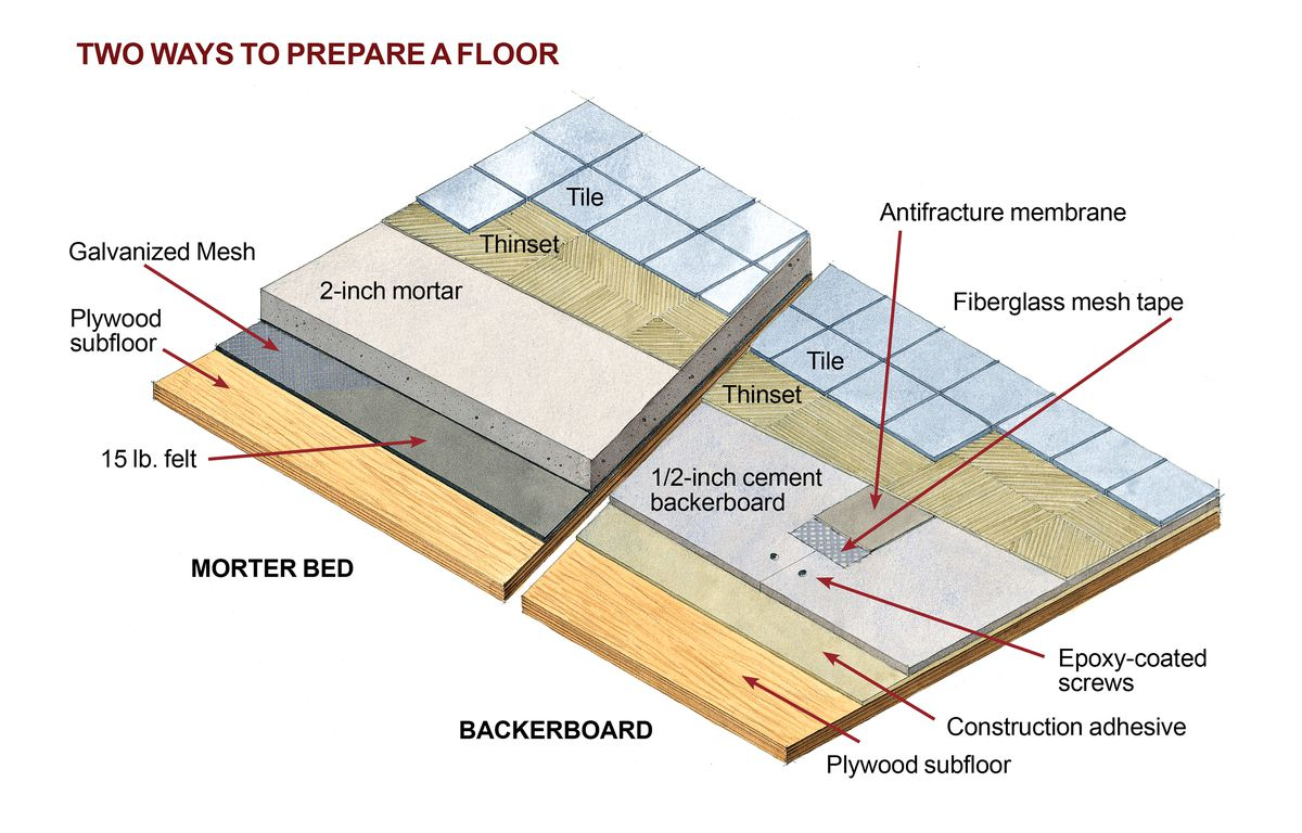Anatomy of Floor For Bathroom Floor Tile