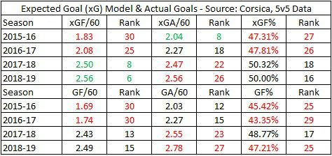 Devils Expected and Actual Goal Rates, 2015-19