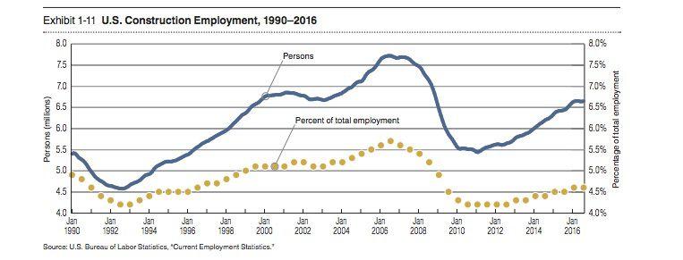 Construction labor employment data
