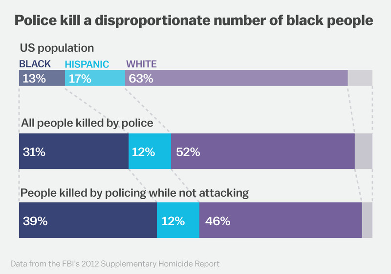 Police killings by race.