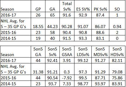 Keith Kinkaid Career Stats & NHL Avg. among Goalies Who Played 5-35 Games in 2016-17.