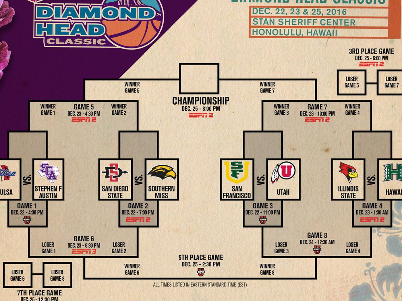2016 Hawaiian Airlines Diamond Head Cl Ic Primer A Quartet Of 2016 Ncaa Teams Will Play In Honolulu Blogging Thecket