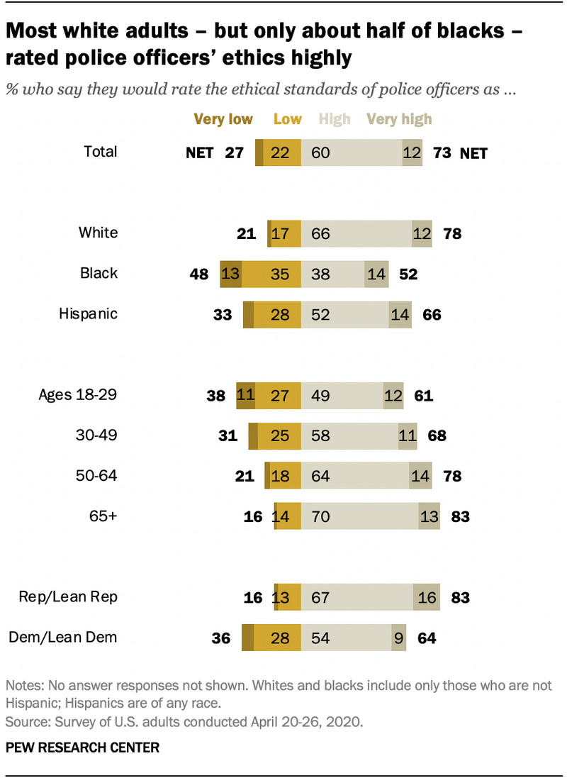 An April 2020 Pew Research Center survey finds that 48 percent of black Americans rated police officers' ethical standards as low.