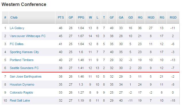 MLS Standings 8-30