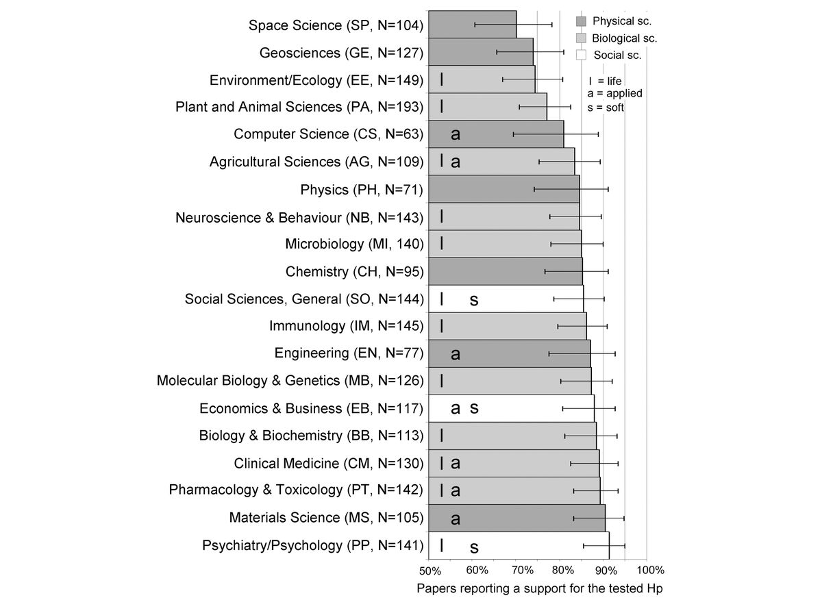 positive results chart