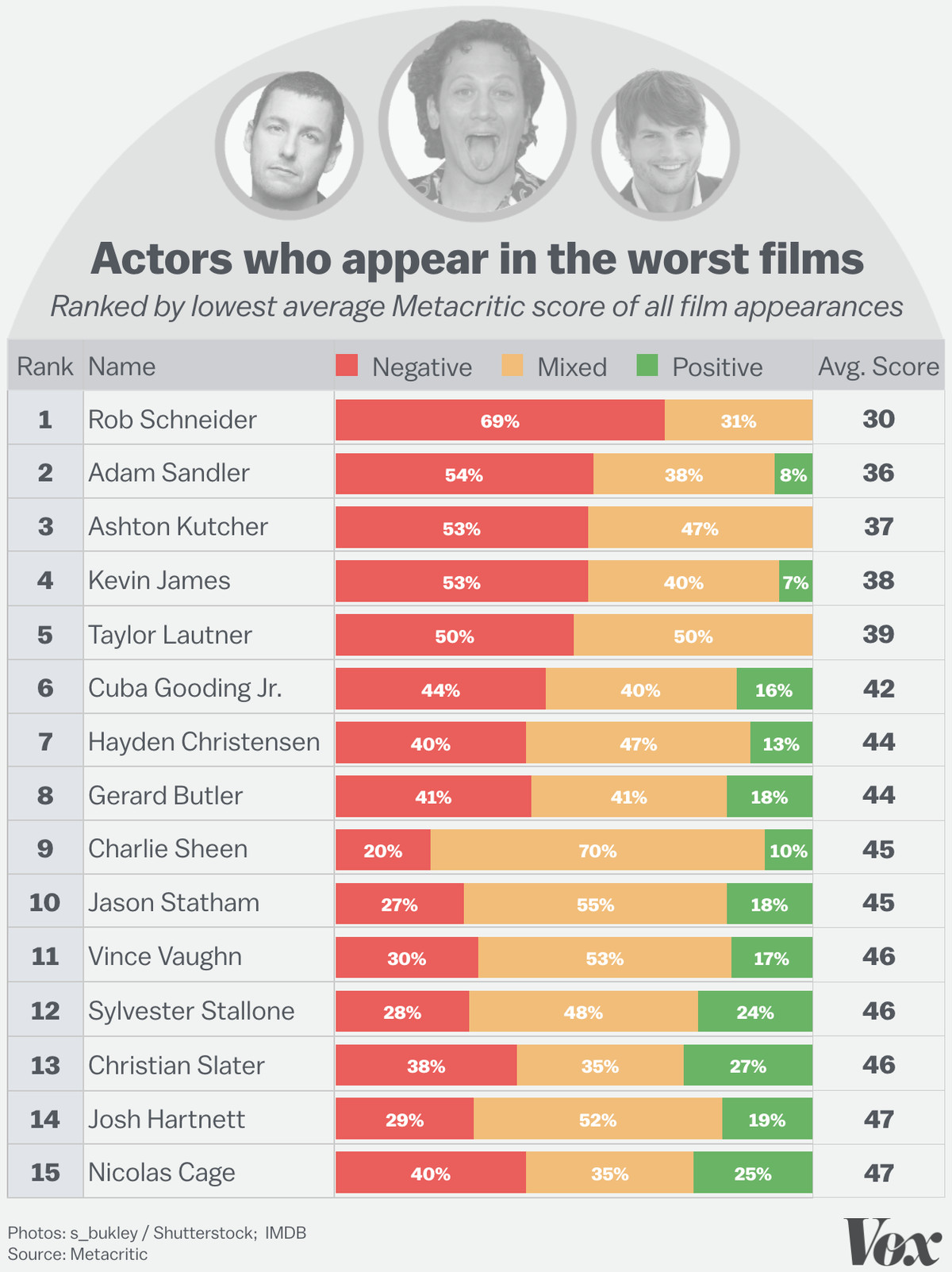 The actors and actresses who most consistently appear in