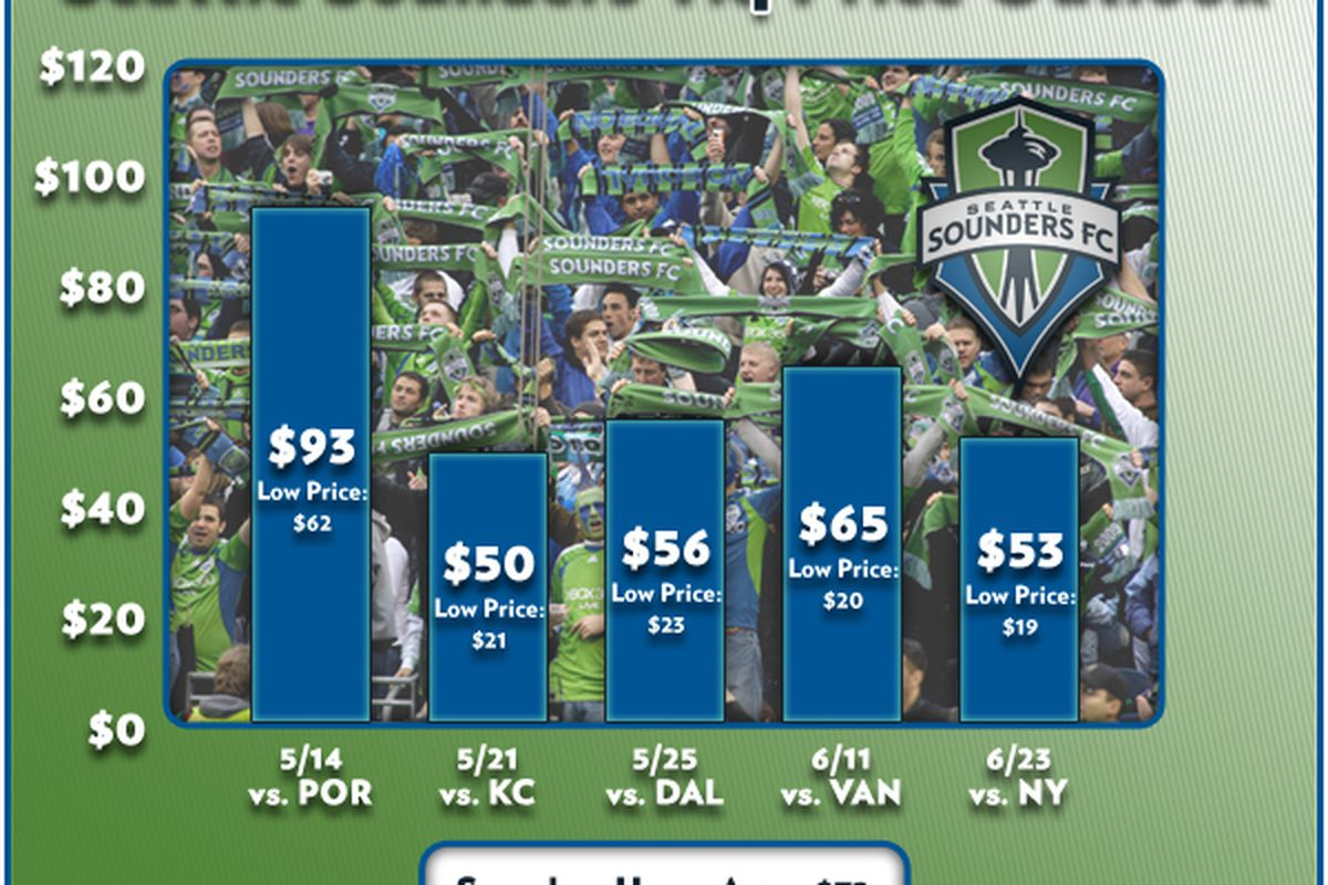 Average price of Sounders tickets for the next 5 games after Saturday. Cascadia is more expensive, and that shouldn't be a surprise.