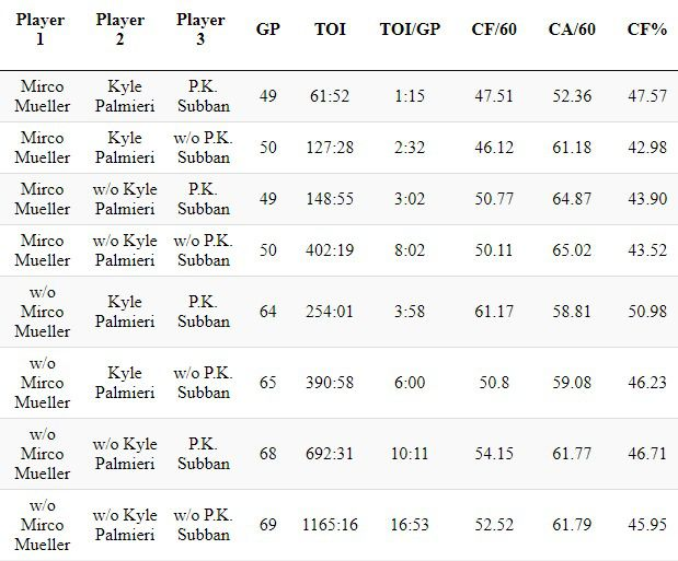 Subban, Mueller, and Palmieri together and without each other by Corsi