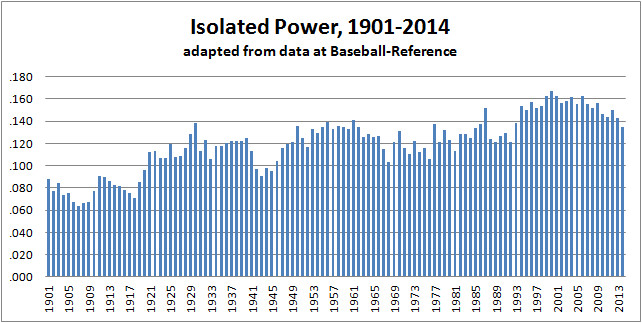 Isolated Power