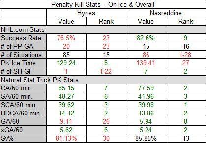 Hynes vs. Nasreddine: The Penalty Kill