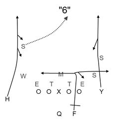 Four Verts, the most popular play in football. In Leach's Air Raid, it's not as simple as 3 go's and a deep post; all 4 receivers are encouraged to look back or even break off their routes if they see an opening.