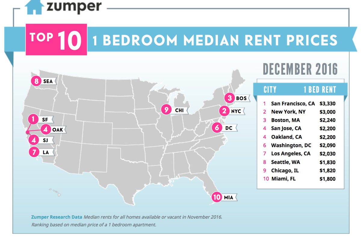 Miami rents flatten out in latest national rent report ...