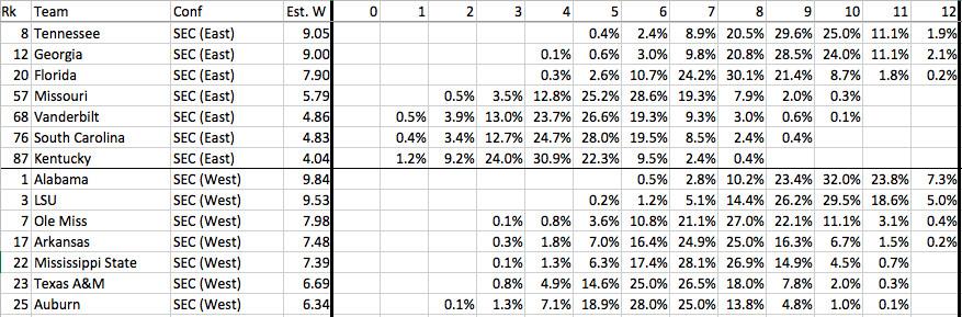 SEC win projections