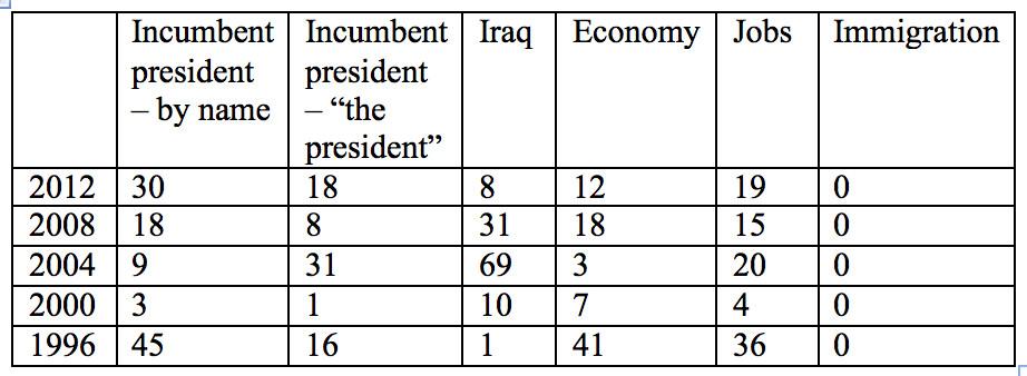 Number of mentions in VP debates