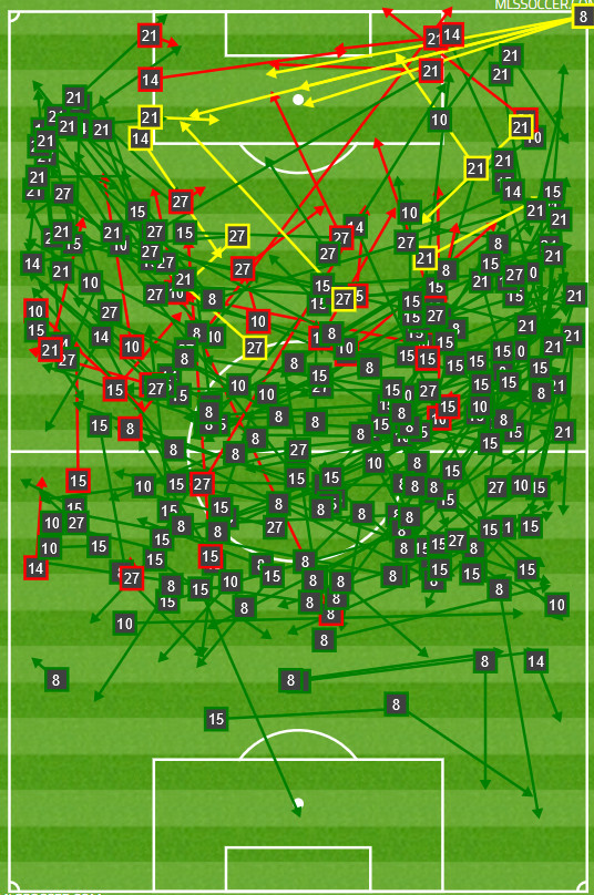 Dallas' rarely made passes from dangerous positions on top of the box