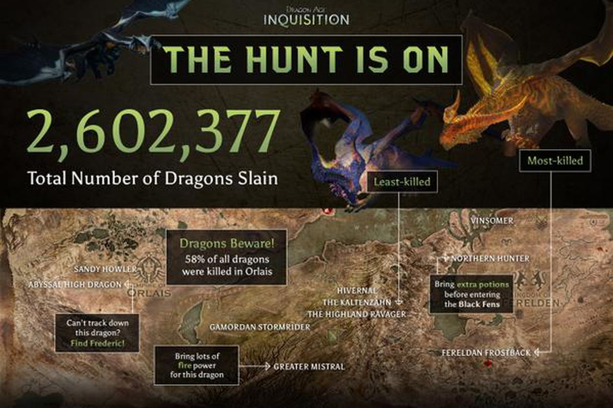 Dragon Age: Inquisition players have already killed more ...