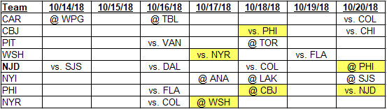 Team schedules for 10-14-2018 to 10-20-2018