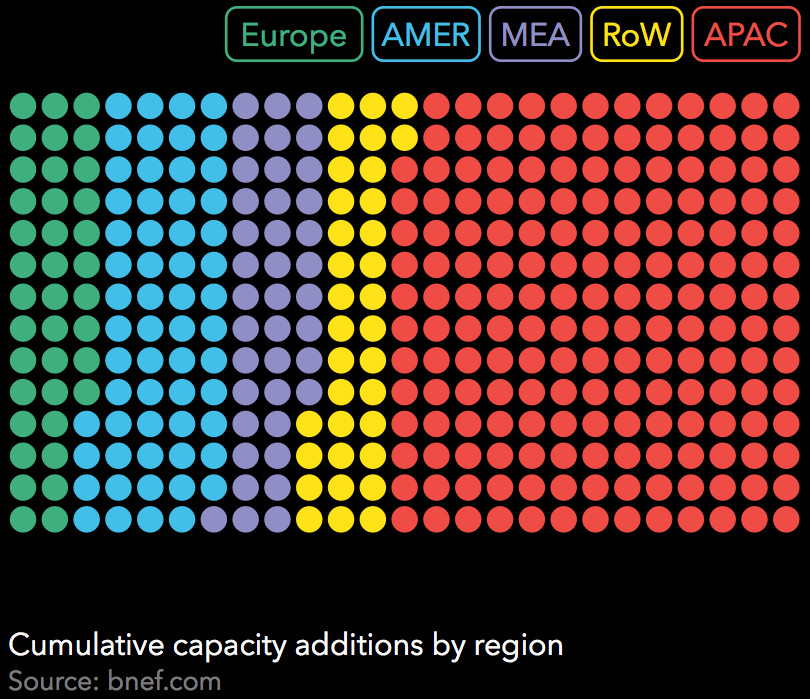 capacity additions by region