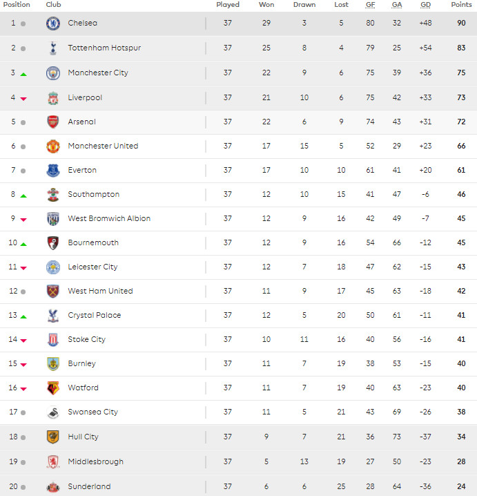 19 May Premier League table