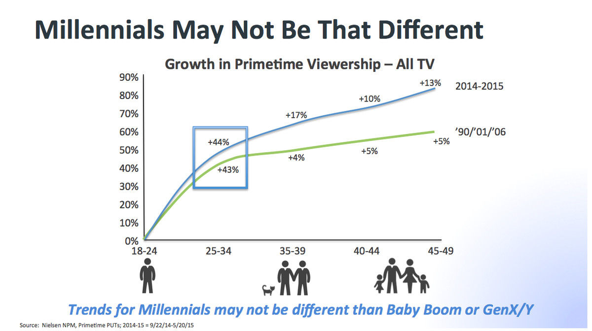 Viewing of TV — particularly prime-time TV — skyrockets once millennials reach age 35.