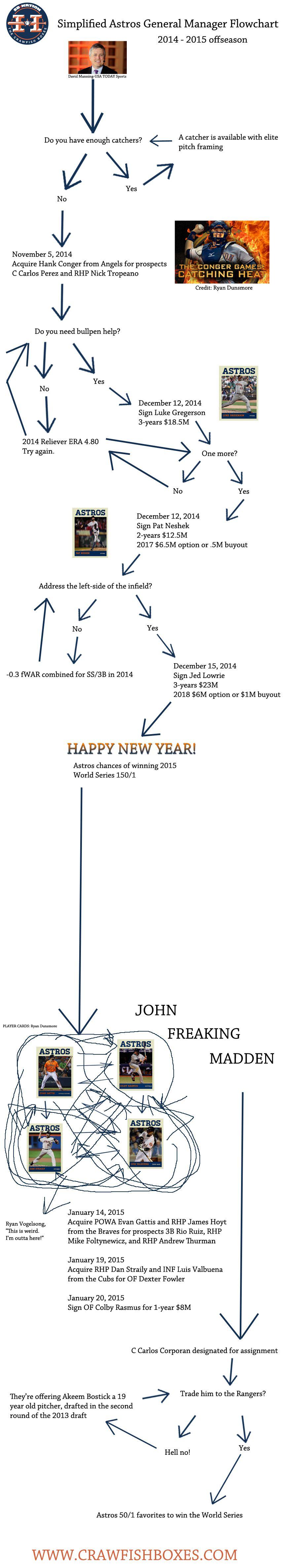 2014-2015 Offseason Flowchart