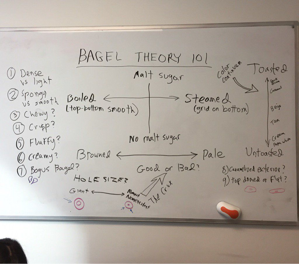 Bagel Theory 101