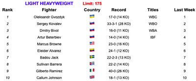 175 52119 - BLH Rankings (May 21, 2019): Inoue, Taylor, Wilder strengthen claims
