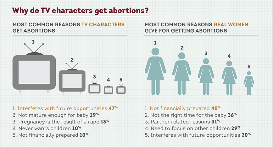 Why do TV characters get abortions?