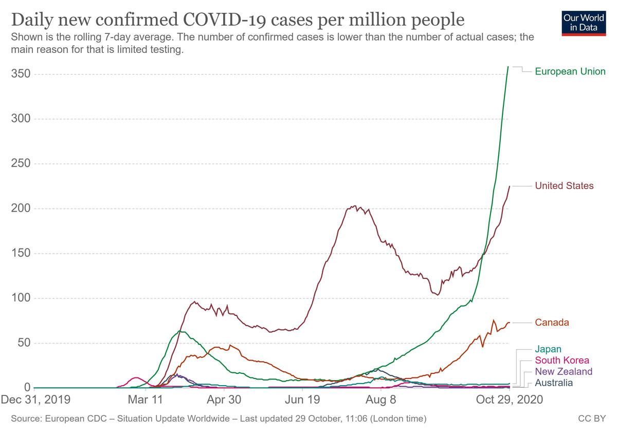 A chart of daily new coronavirus cases in the EU, the US, Canada, Japan, South Korea, New Zealand, and Australia.