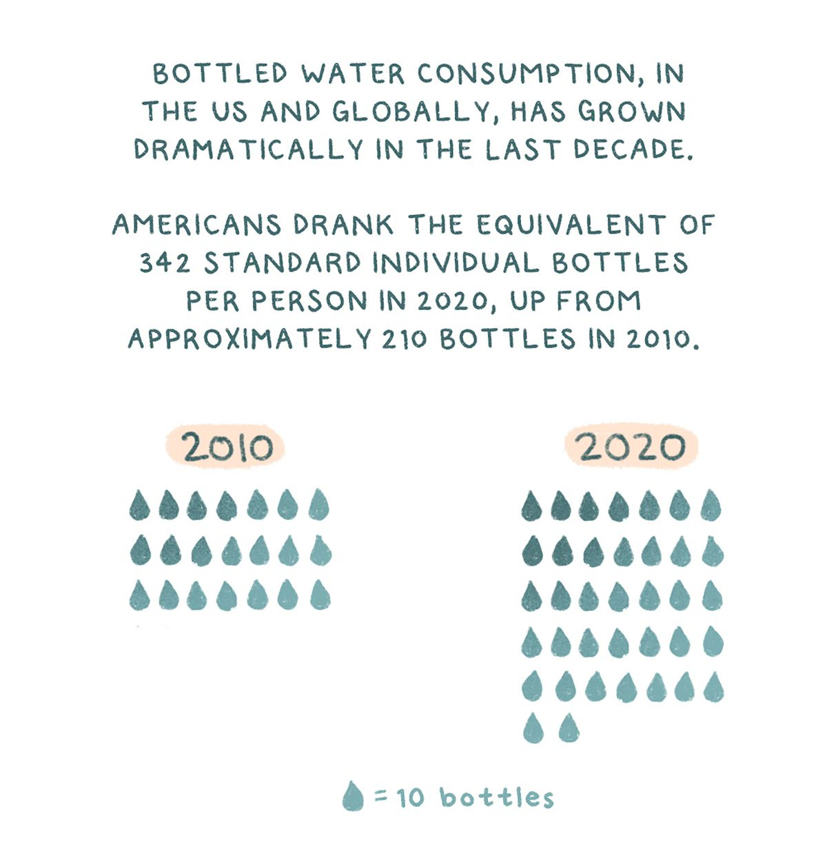 """Text: """"Bottled water consumption, in the US and globally, has grown dramatically in the last decade. Americans drank the equivalent of 342 standard individual bottles per person in 2020, up from approximately 210 bottles in 2010."""" with a drawing of charts that illustrate this, using water droplets to represent 10 bottles."""