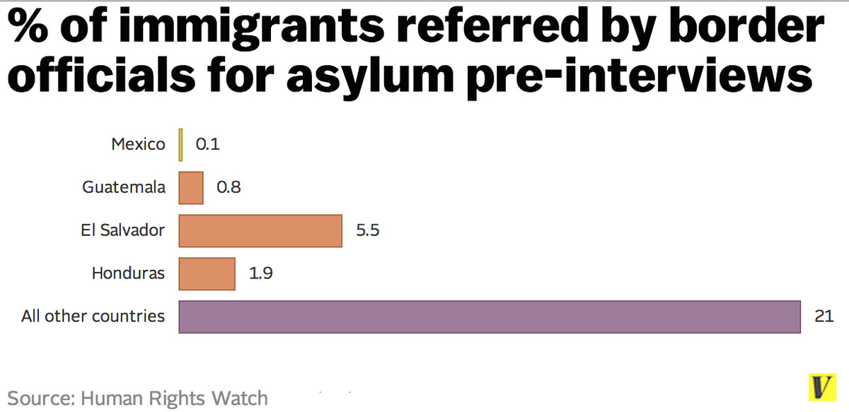 Credible fear referrals Central American immigrants