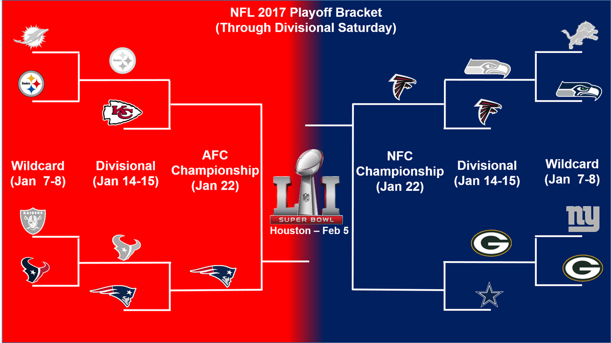 NFL playoff bracket update and Sunday Divisional playoff schedule ... 15c617e6a