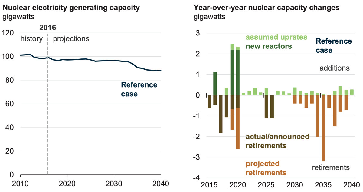 EIA's projections for US nuclear power through 2050.