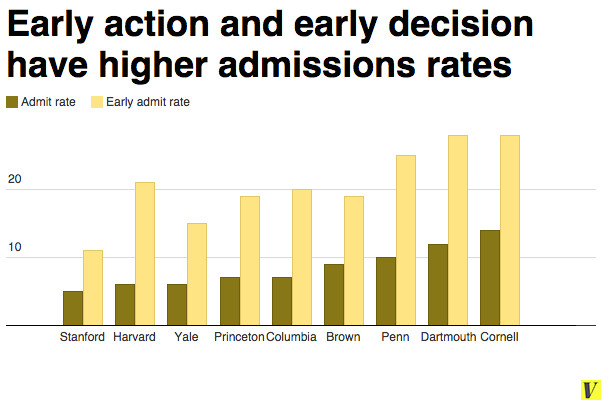 early decision admission chart