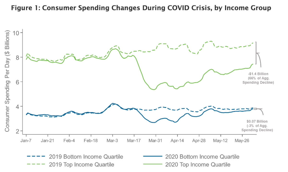 Spending changes in the top and bottom 25 percent of earners