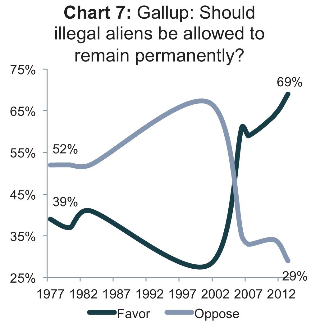 Gallup legalization polling