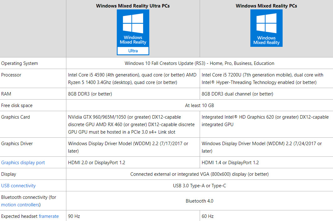 Windows Mixed Reality Ultra Pcs Will Need An Intel Core I5 4590 Fourth Generation Quad Core Or Better 8gb Of Ddr3 Ram Or Better 10gb Of Free Disk Space